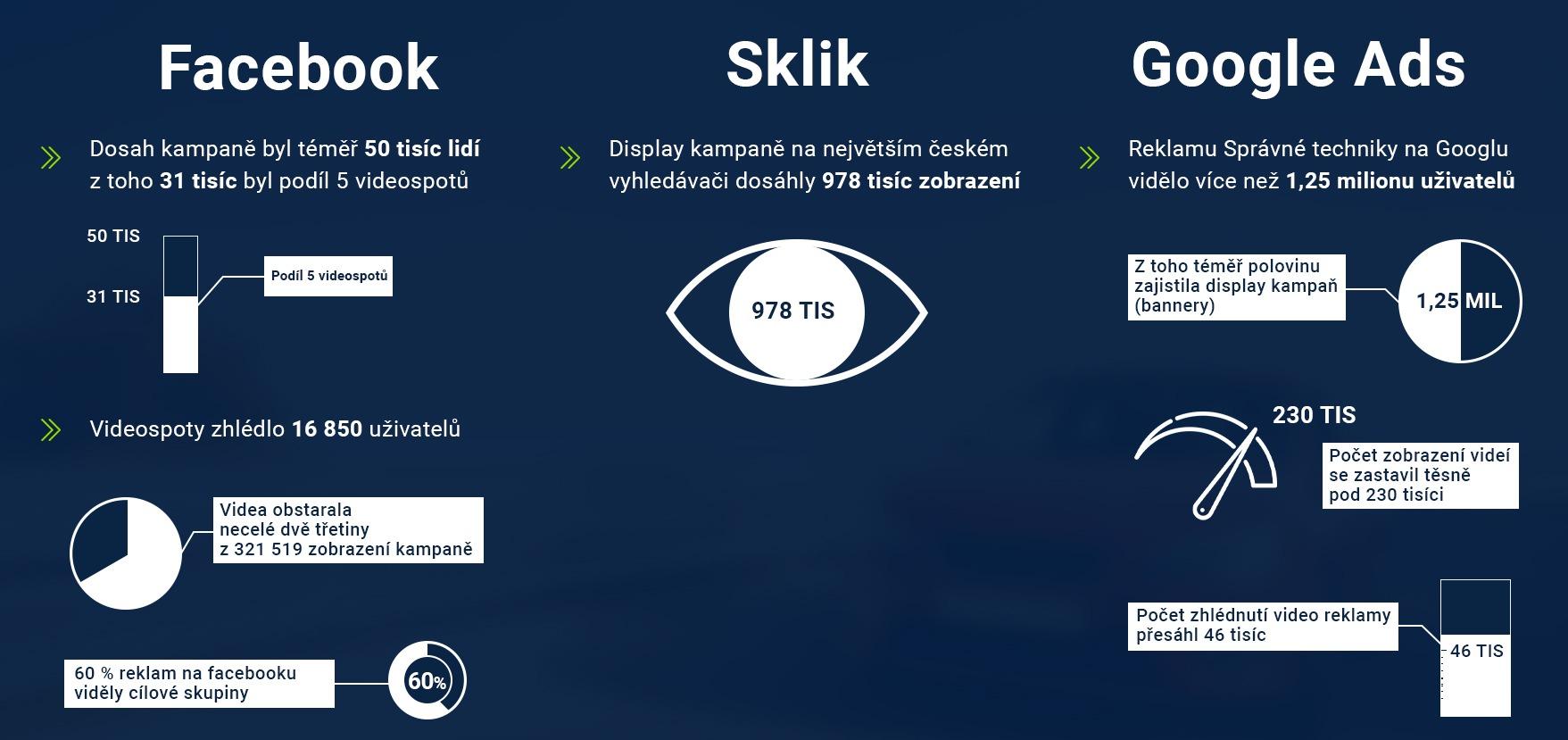 Správná technika výsledky kampaně